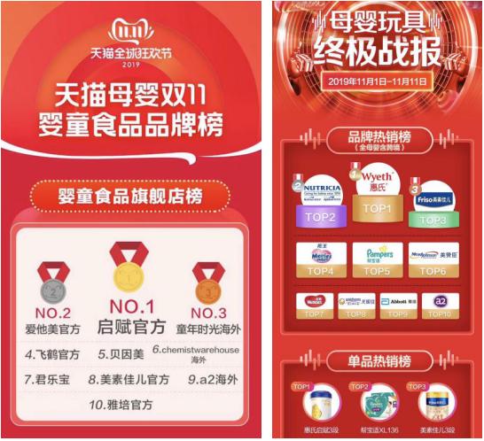 双11启赋旗舰店成天猫销冠 惠氏全网奶粉销量排名第一